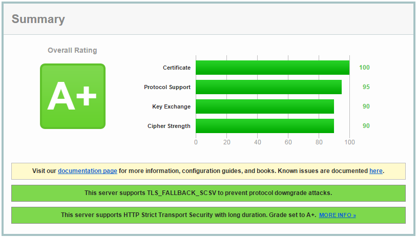 SSL Labs A+ HTTPS grade